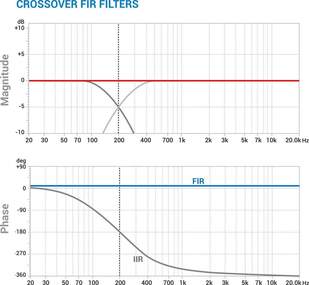 bitOneHD_Virtuoso_FIR_Crossover